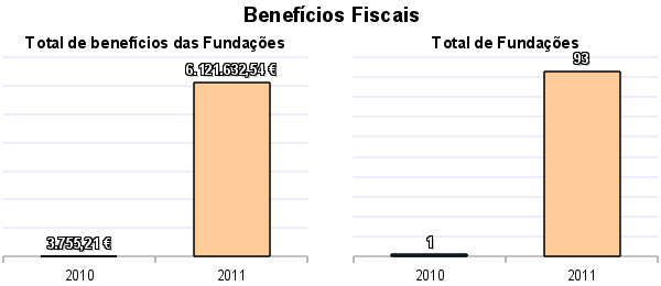 Beneficios_Fiscais_Fundacoes.png
