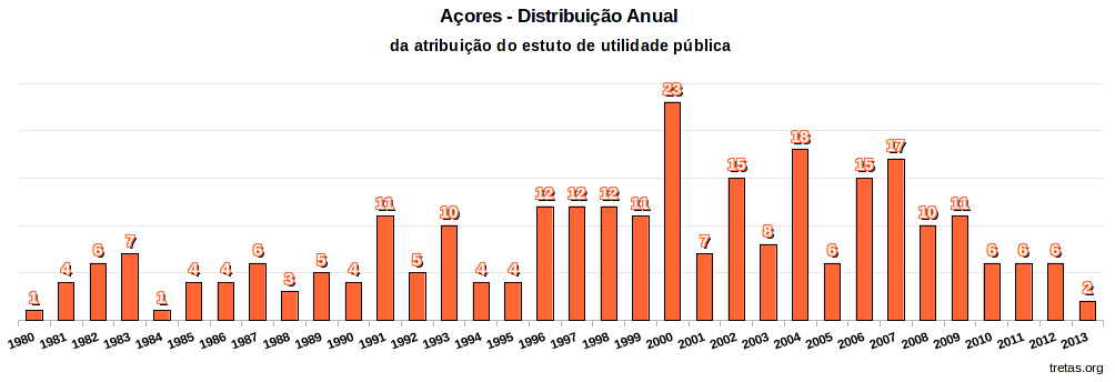acores_distribuicao_anual.png