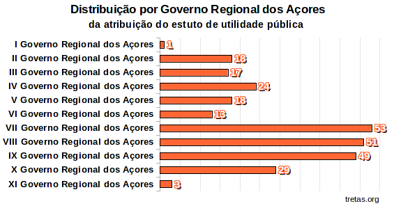 acores_distribuicao_governo.png