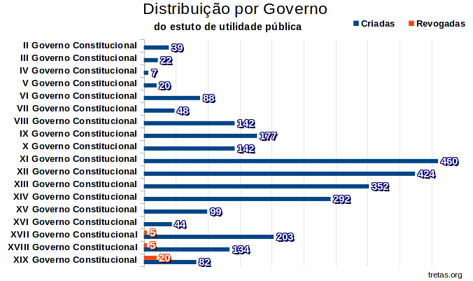 distribuicao_governo.png